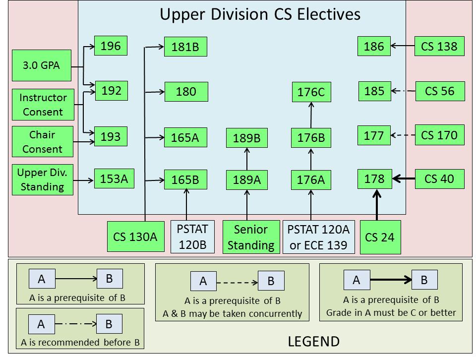 upper division coursework