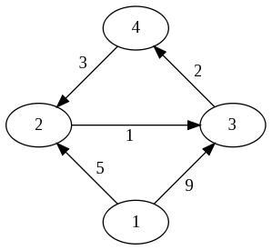 CS140: All Pairs Shortest Paths