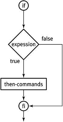 sh script primer for CS 32 Lab