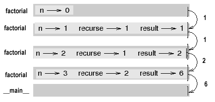 Fruitful functions here is what the stack diagram looks like for this sequence of function calls the return values ccuart Images
